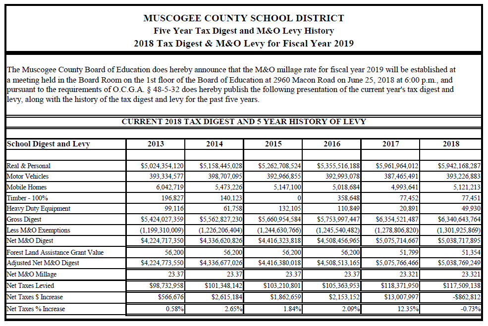 2018 tax digest mo levy history for fiscal year 2019